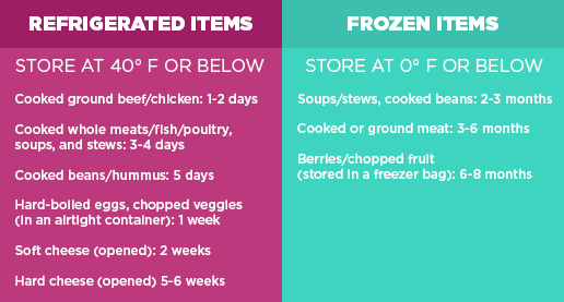 recommended food storage times